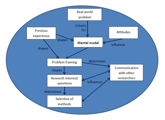 mental-model_prager
