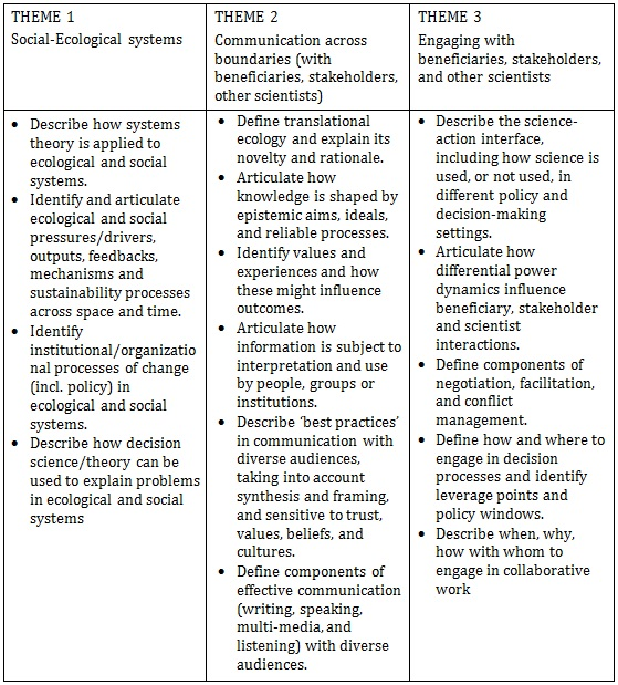 trans-ecology_knowledge_table