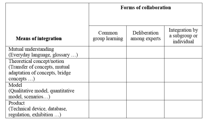 collaboration-integration-matrix