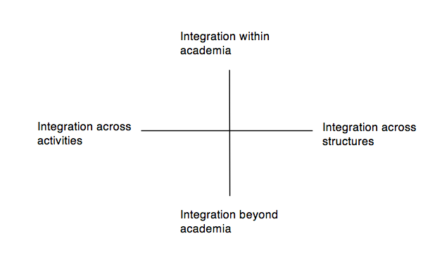 scope-of-integration-chart