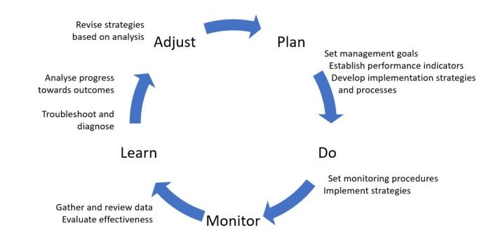 van-kerkhoff-adaptive-management-cycle