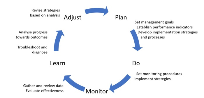 van-kerkhoff-adaptive-management-cycle