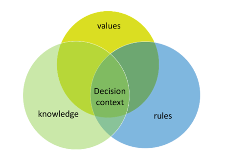 gorddard_values-rules-knowledge