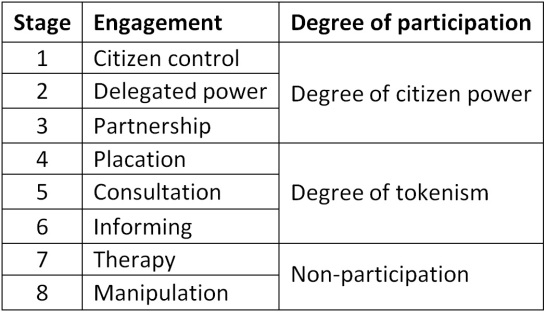 sterling_stakeholders-degree-of-participation