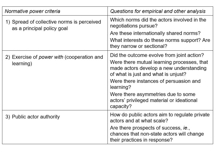 Normative power criteria and associated questions
