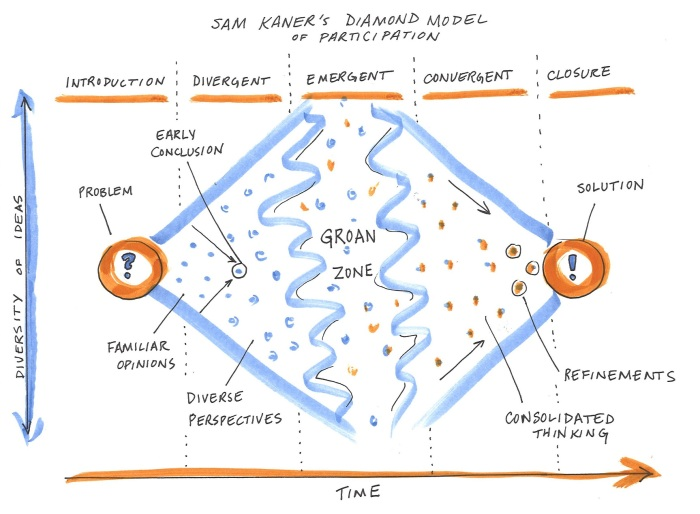 Adaptation of Kaner's diamond model of participation (source Carrie Kappel 2019)